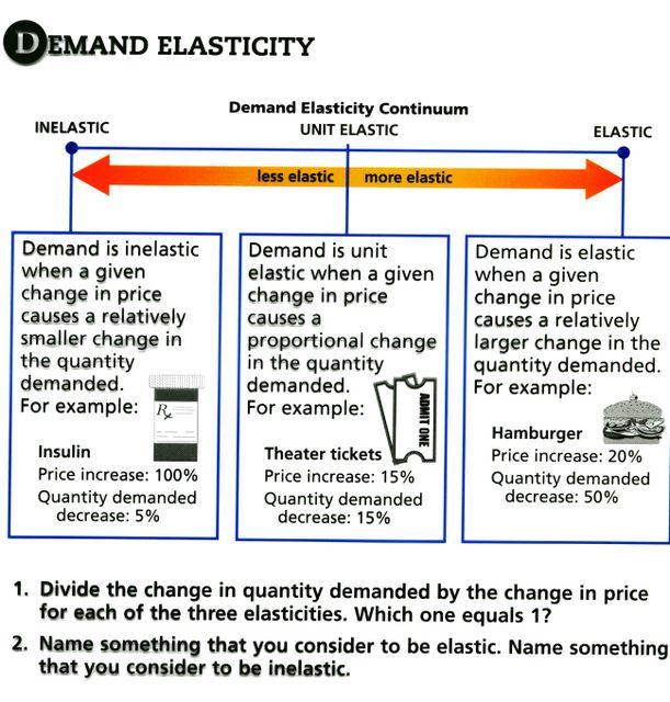 is coffee considered elastic inelastic or unitary elastic